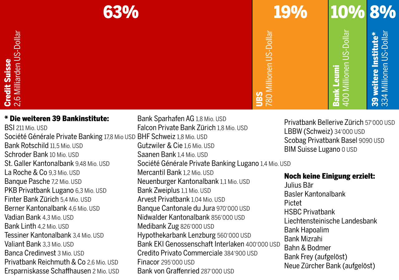 Schweizer Banken Liste