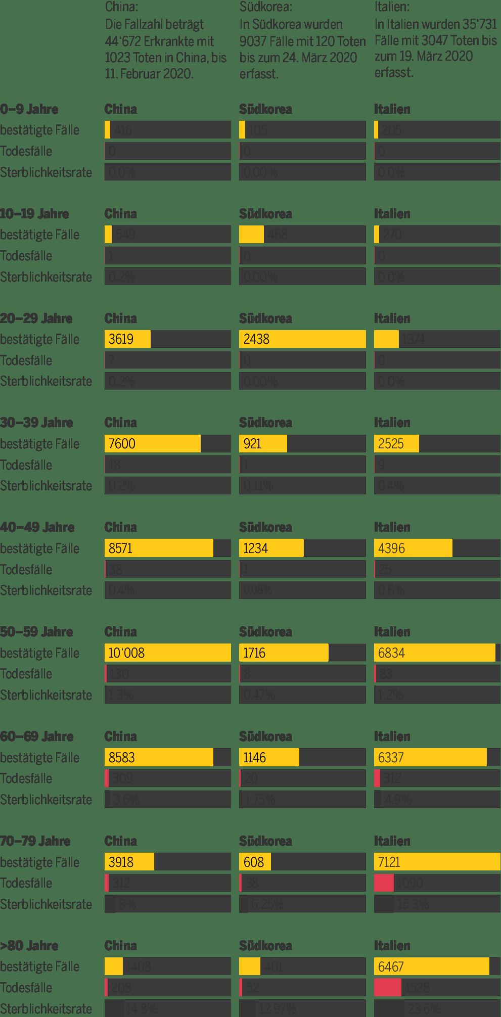 Corona Tote Durchschnittsalter